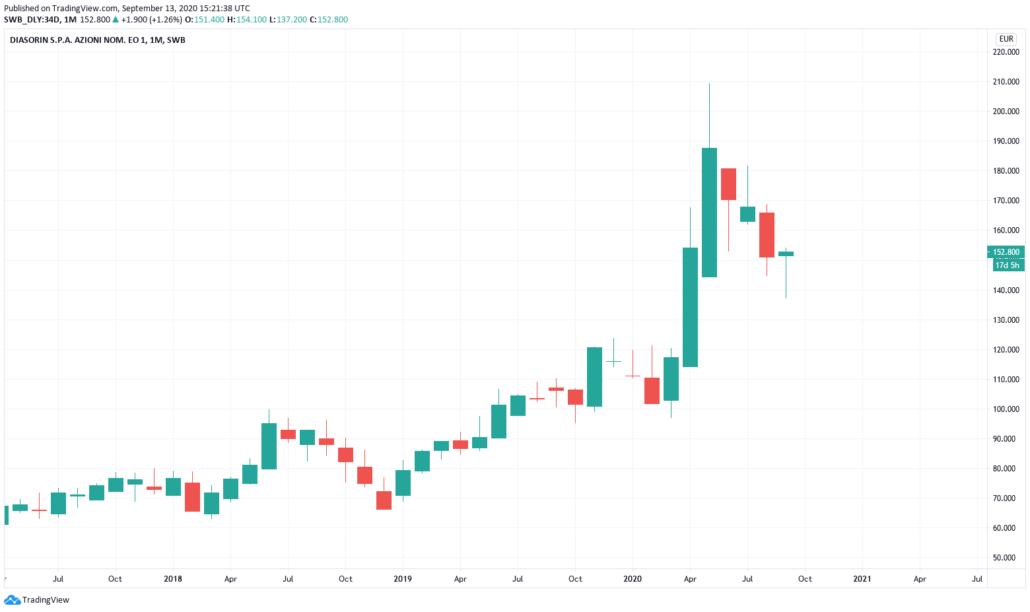 Italienische Aktien 2021 - Diasorin Kurs und Chart