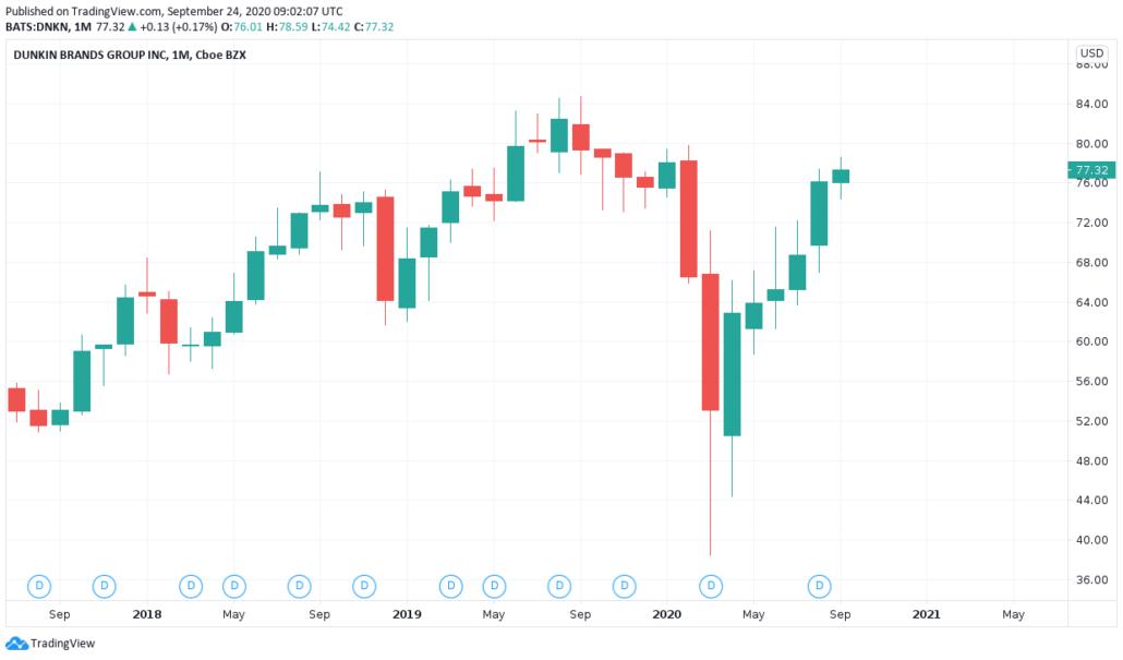 Kaffee Aktien 2021 - Dunkin Brands Kurs und Chart