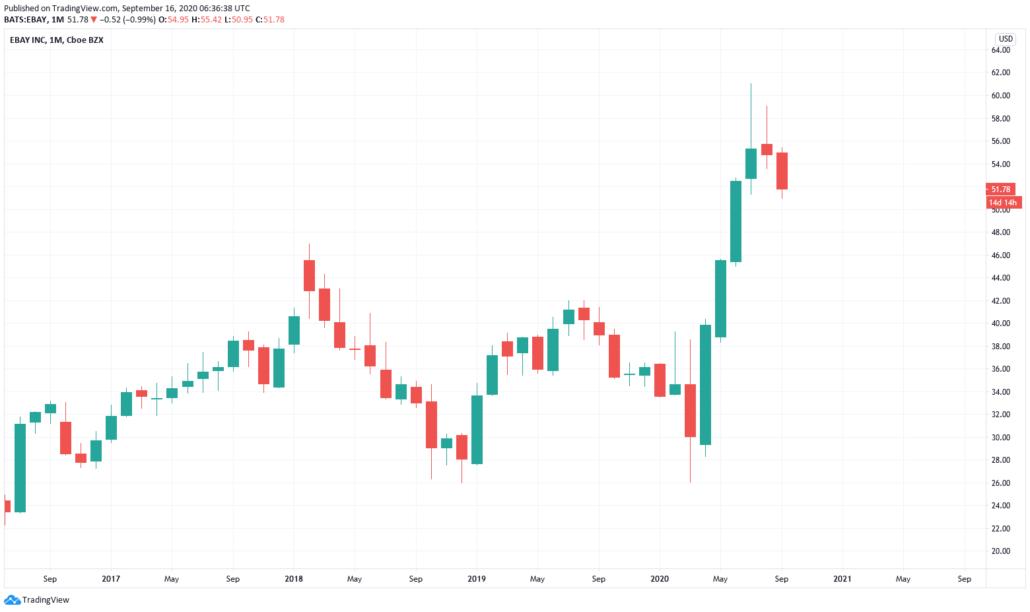 Ebay Aktie - Kurs und Chart