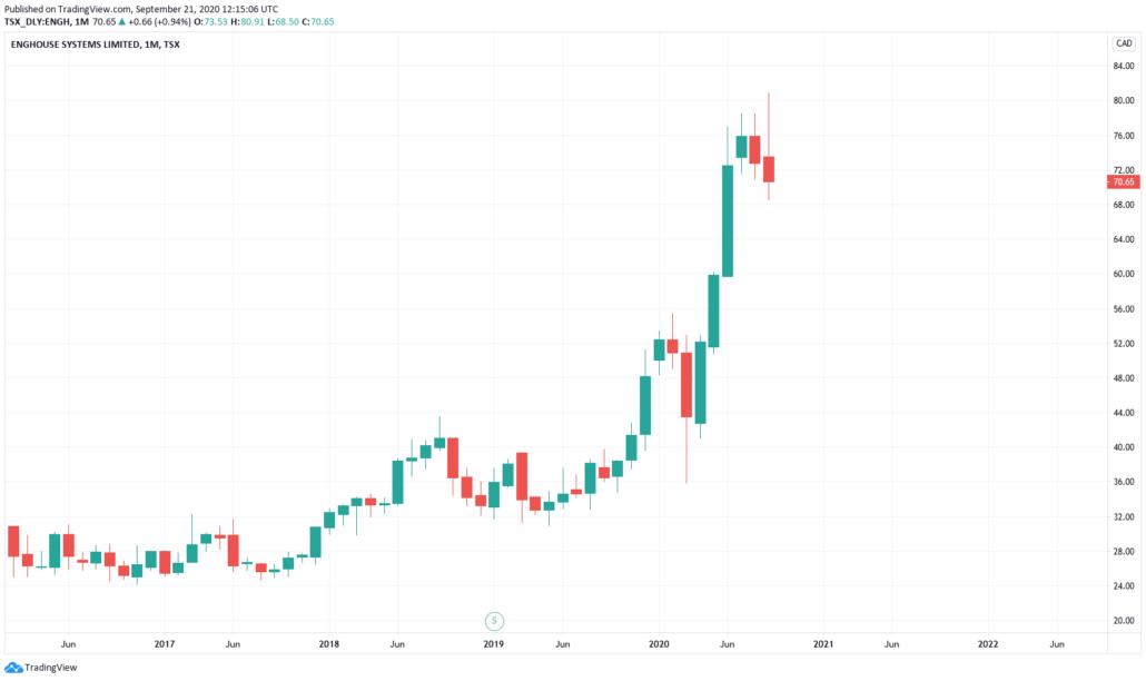 Kanadische Aktien 2021 - Enghouse Systems - Kurs und Chart