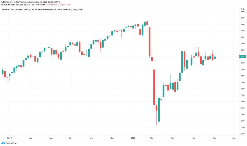 Euro Stoxx 50 Aktien 2021
