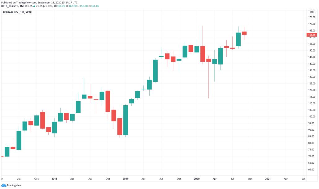 Ferrari Aktie - Kurs und Chart