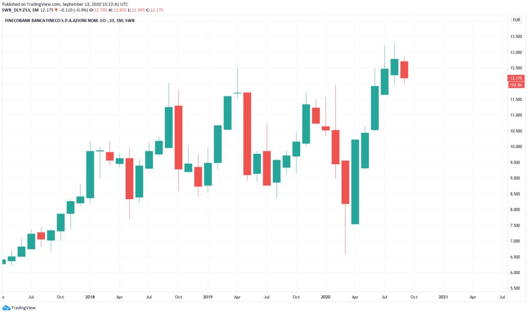 Italienische Aktien 2021 - Finecobank Kurs und Chart