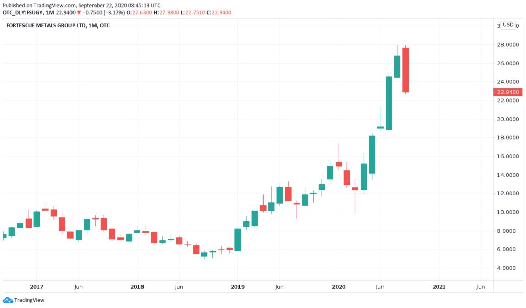 ADR Aktie 2021 - Fortescue Kurs und Chart