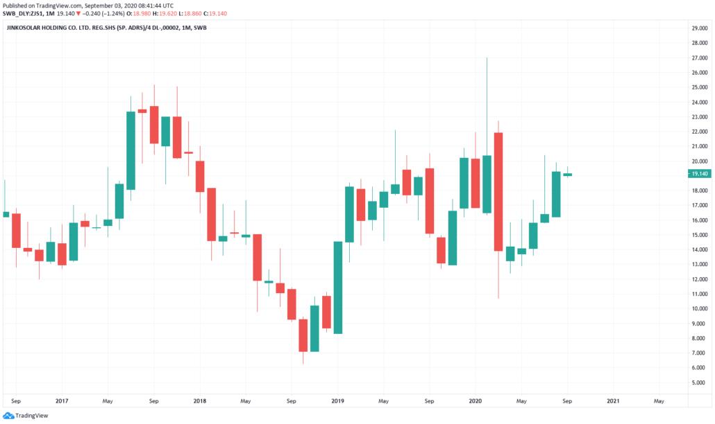 JinkoSolar Aktie Kurs und Chart