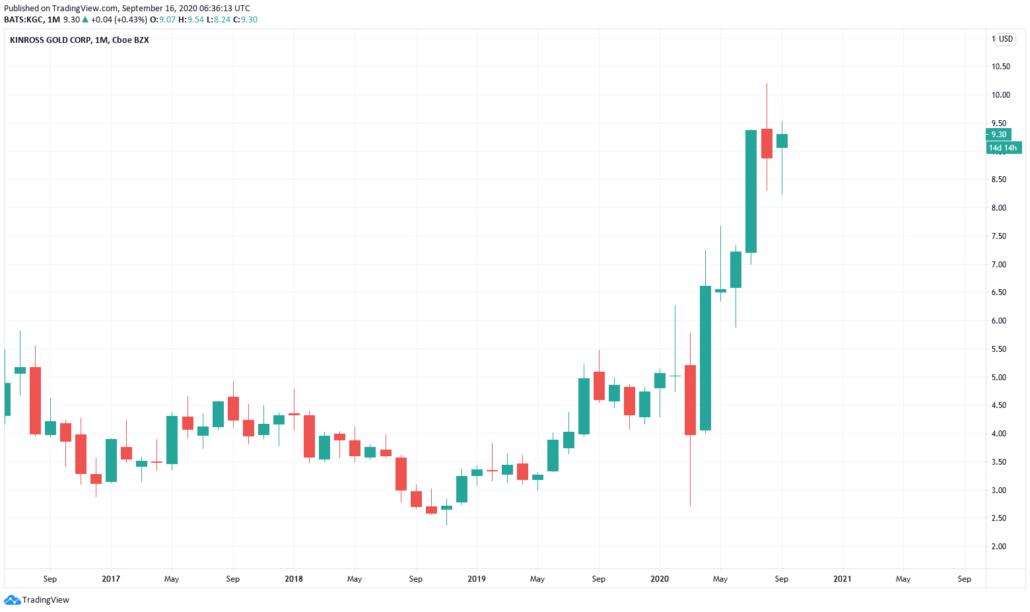 Kinross Gold Aktie - Kurs und Chart
