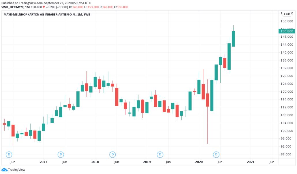 Österreichische Aktien 2021 - Mayr Melnhof Karton Kurs und Chart