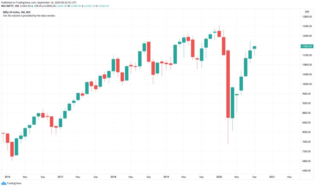 Indische Aktien 2021 - NIFTY 50 Chart