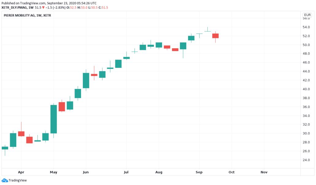 ATX - Pierer Mobility Aktienkurs und Chart