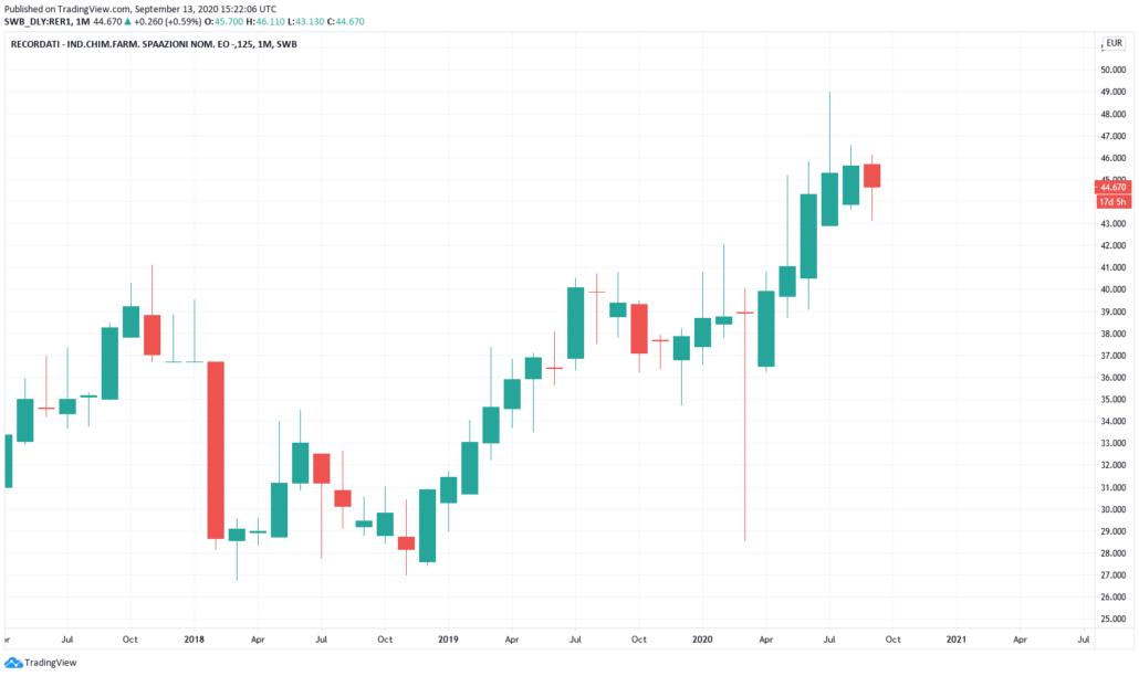 Italienische Aktien 2021 - Recordati Kurs und Chart