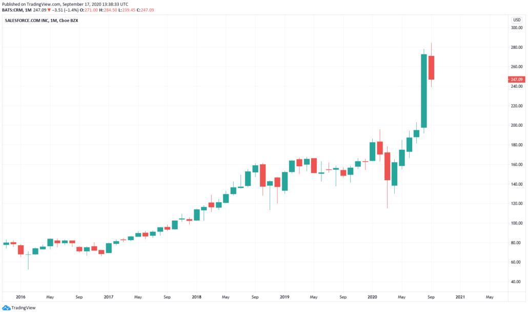 Salesforce Aktie Prognose 2021 - aktueller Kurs und Chart