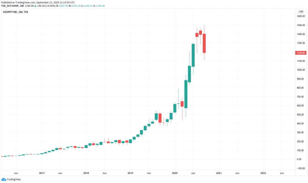 Kanadische Aktien 2021 - Shopify Kurs & Chart