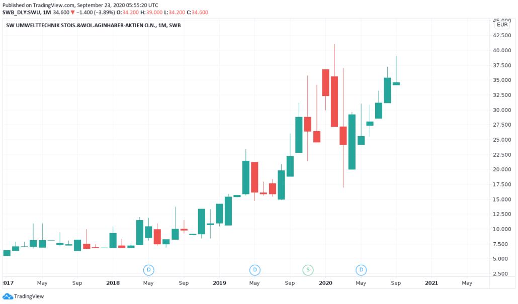 ATX - SW Umwelttechnik Aktienkurs und Chart
