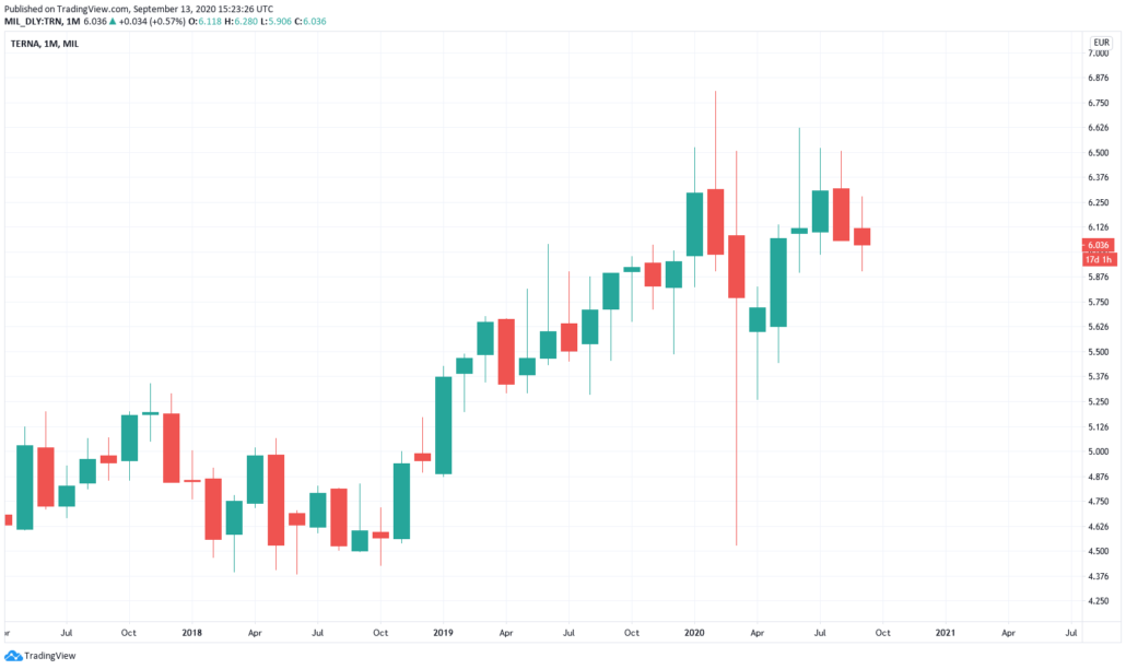 Terna Aktie - Kurs und Chart