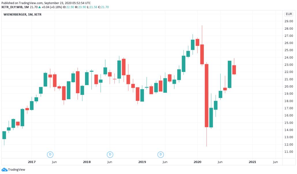 Österreichische Aktien 2021 - Wienerberger Kurs und Chart