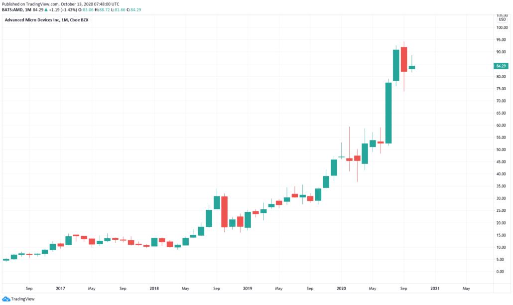 Amerikanische Aktien - AMD Kurs und Chart
