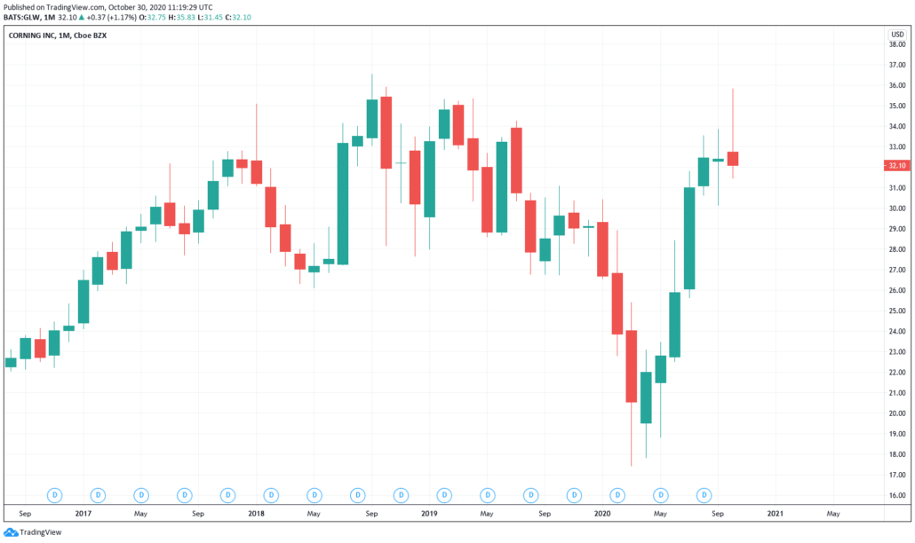 Günstige Aktien 2021 - Corning Kurs & Chart