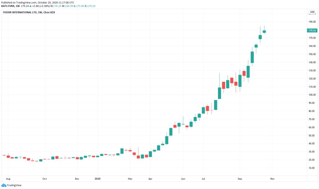 Fiverr Aktie - Kurs und Chart