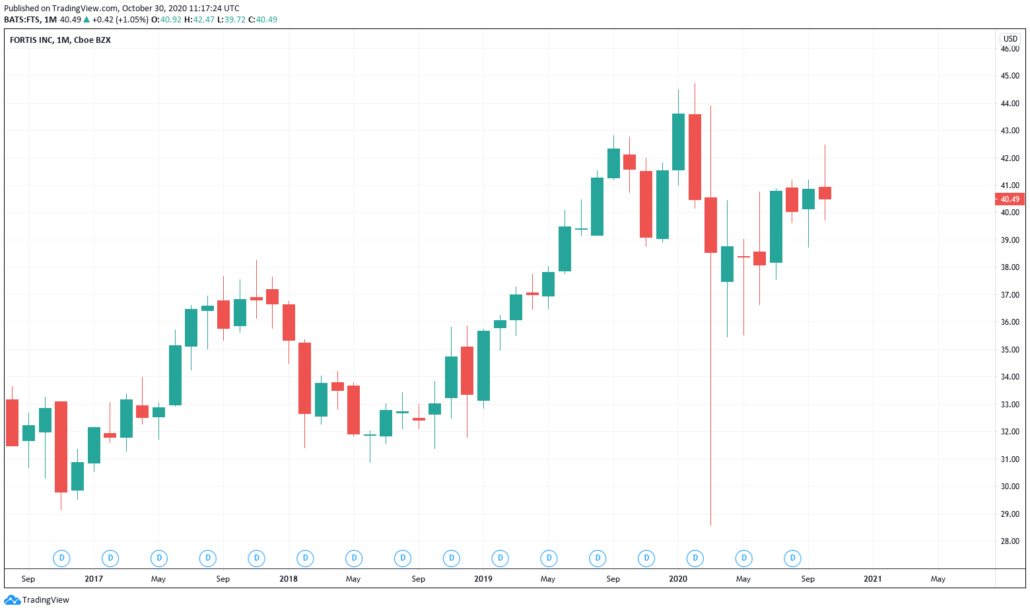 Günstige Aktien 2021 - Fortis Kurs & Chart