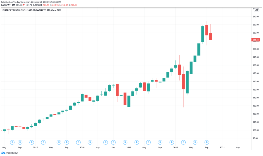 iShares Trust Russel 1000 Growth ETF - Kurs & Chart
