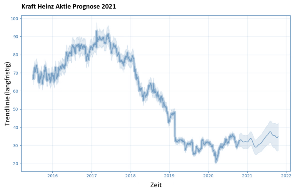 Kraft Heinz Aktie Prognose 2021