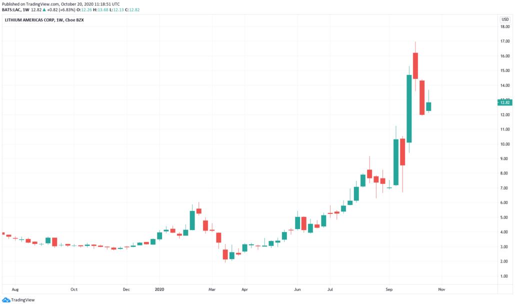 Hot Stocks 2021 - Lithium Americas Kurs und Chart