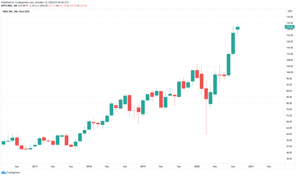 Amerikanische Aktien 2021 - Nike Kurs und chart