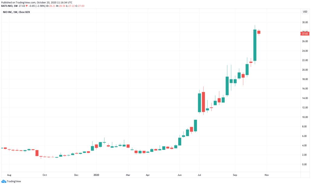 Hot Stocks 2021 - Nio Kurs und Chart
