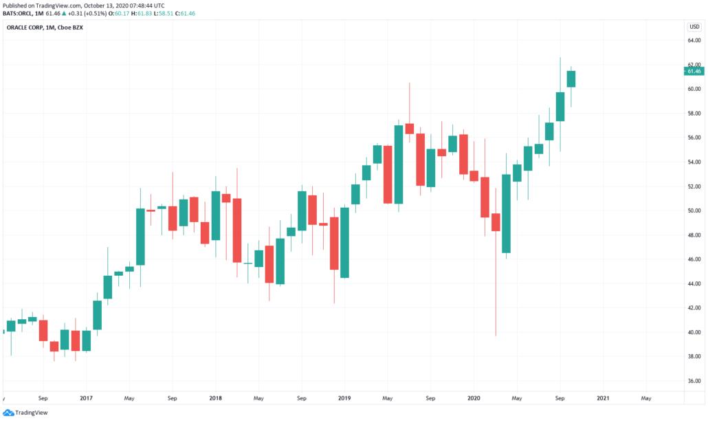 Oracle Aktie - Kurs und Chart