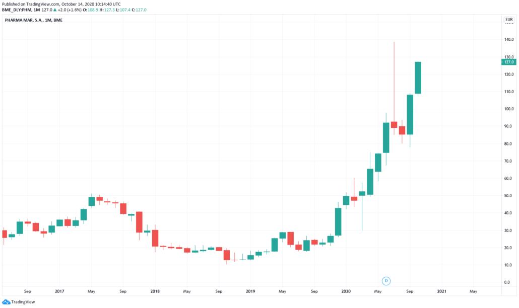 Spanische Aktien 2021 - Pharma Mar Kurs und Chart
