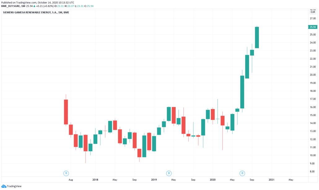 Siemens Gamesa Aktie - Kurs und Chart