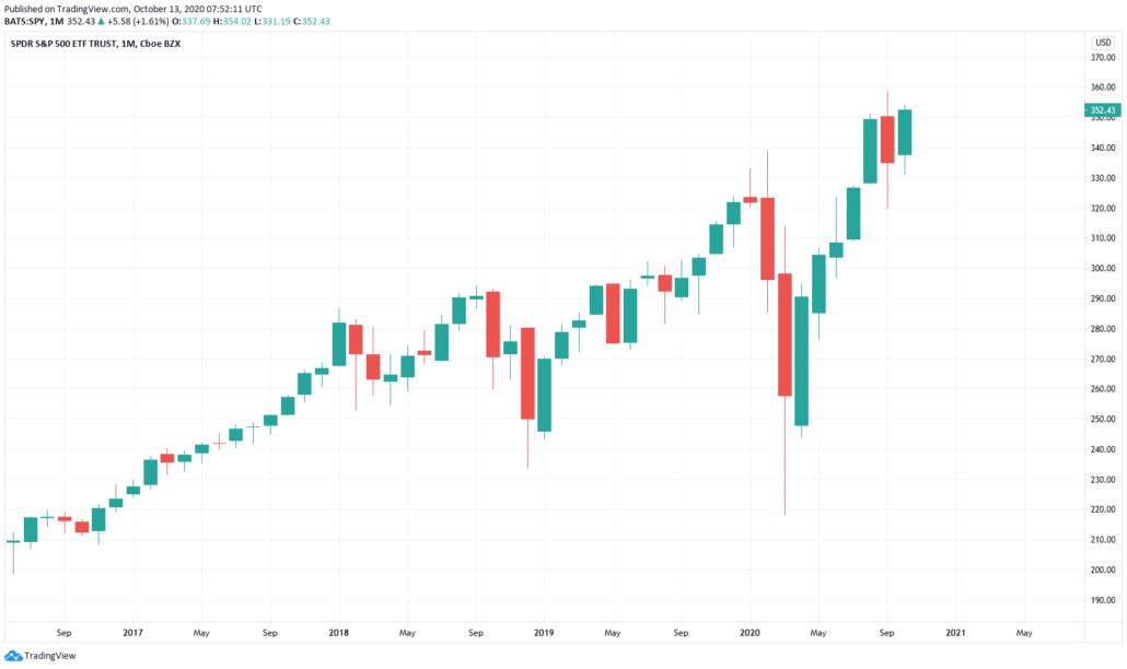 Amerikanische Aktien 2021 - SPY ETF Kurs & Chart