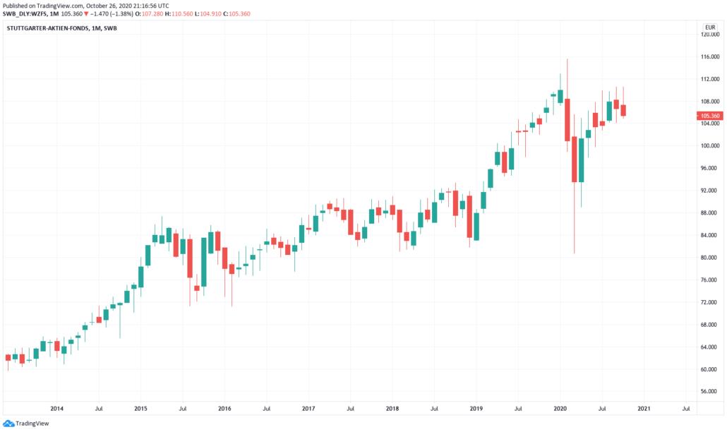 Stuttgarter-Aktien-Fonds - Kurs und Chart