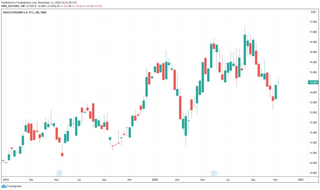 Asseco Poland - Kurs und Chart