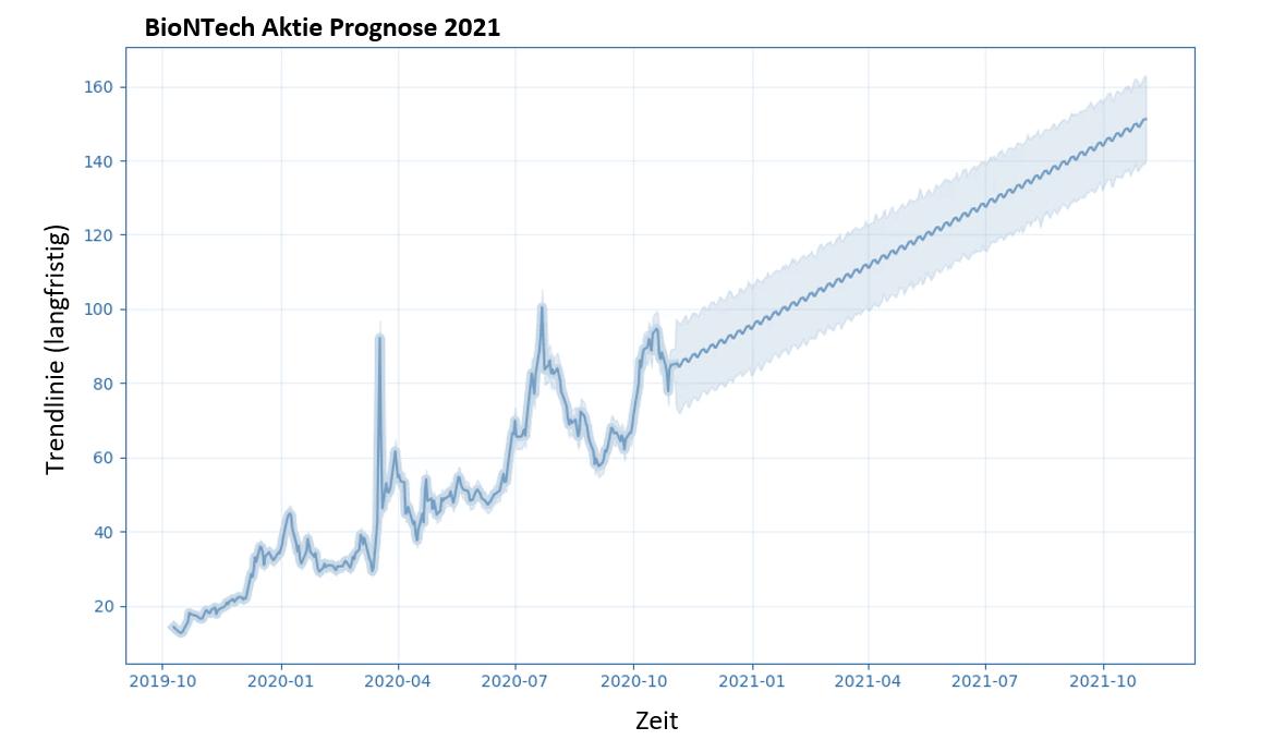 Aktie 2021