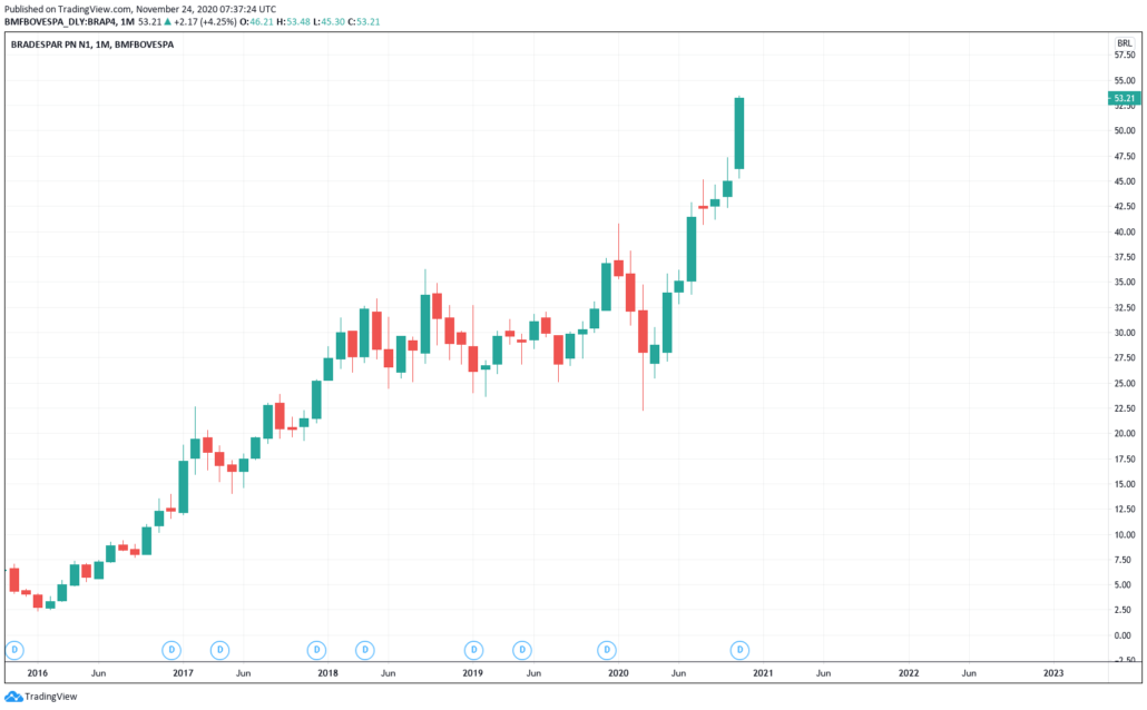Bradespar Aktie - Kurs & Chart