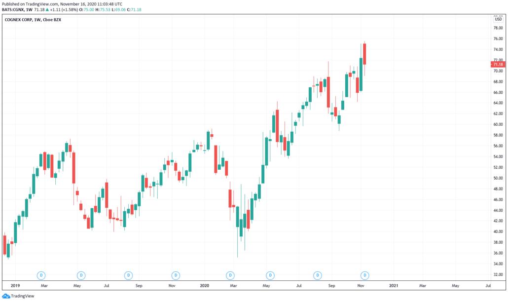 Cognex Aktie - Kurs & Chart