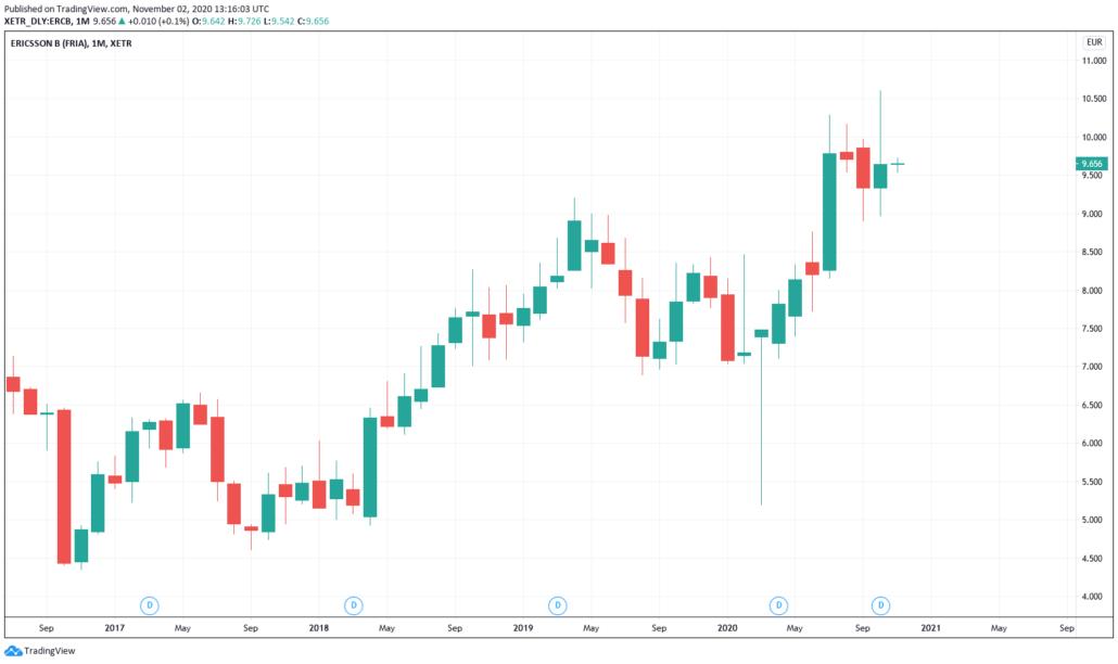 Ericsson Aktie - Kurs & Chart
