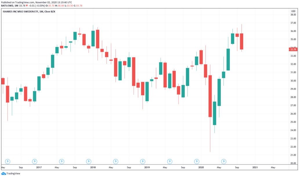 ETF auf Schwedischen Aktien - EWD Kurs und Chart