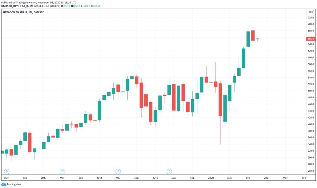 Schwedische Aktien 2021 - Hexagon Kurs & Chart