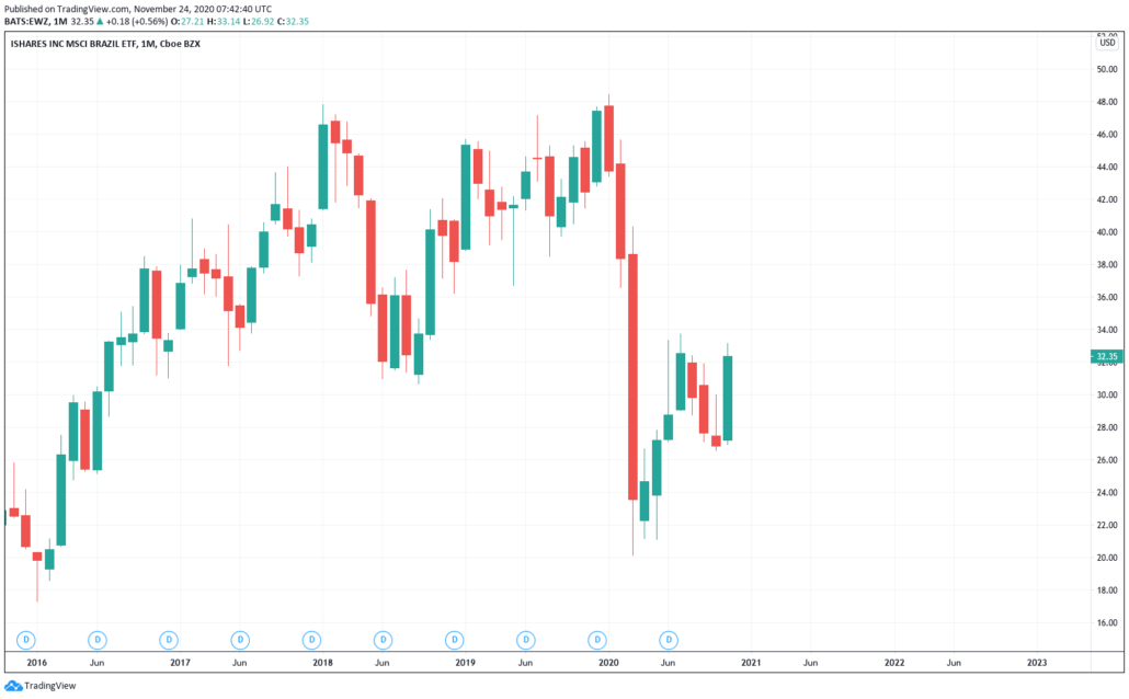 IShares Brazil ETF - Kurs & Chart