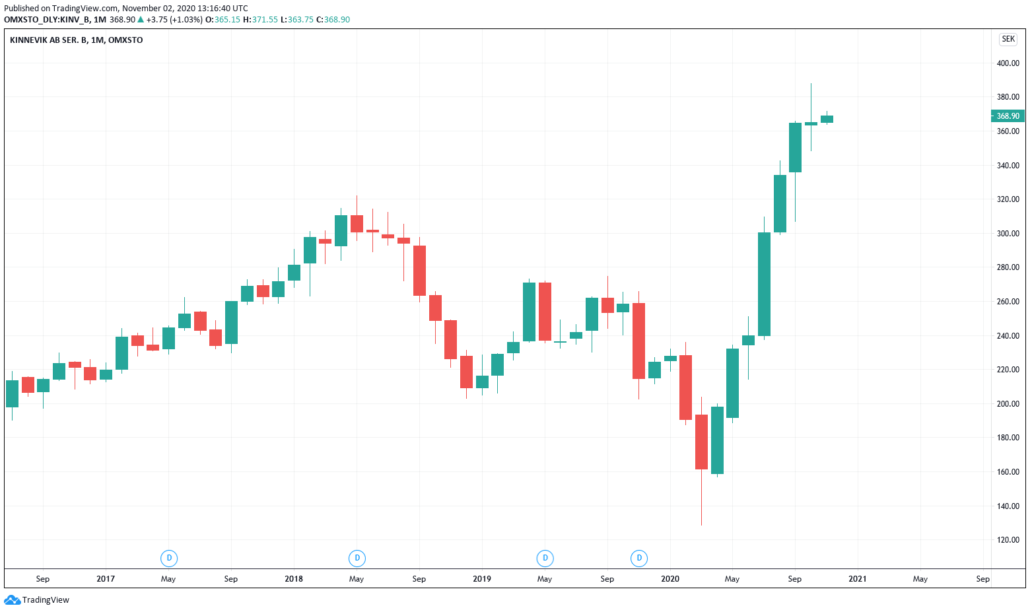 Schwedische Aktien 2021 - Kinnevik Kurs & Chart