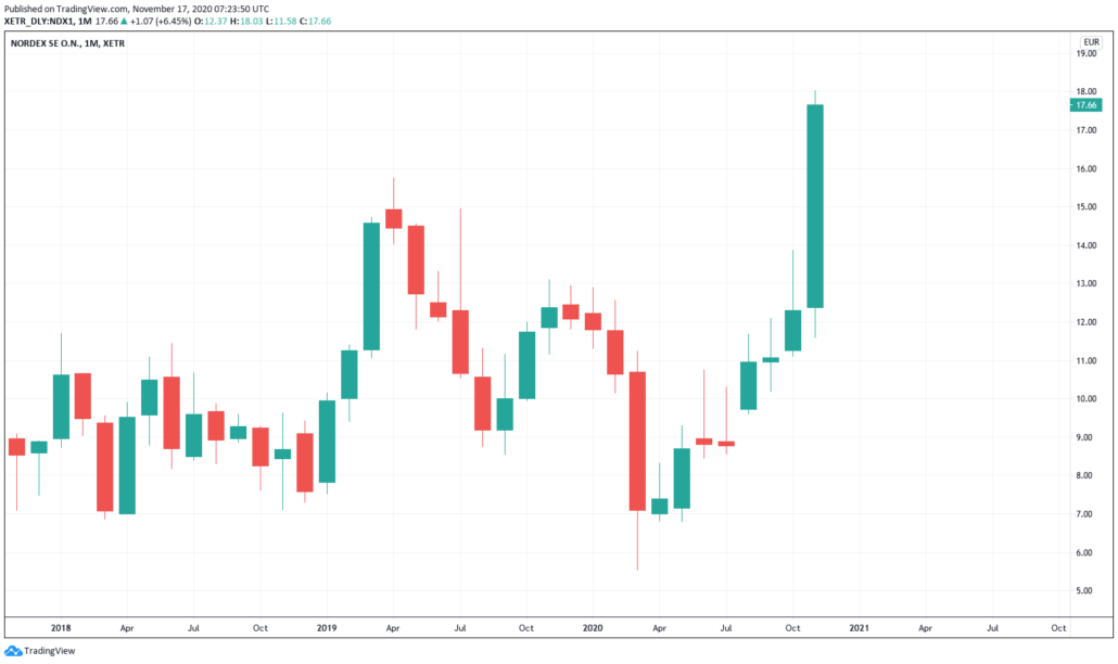 Nordex Aktie - Kurs und Chart