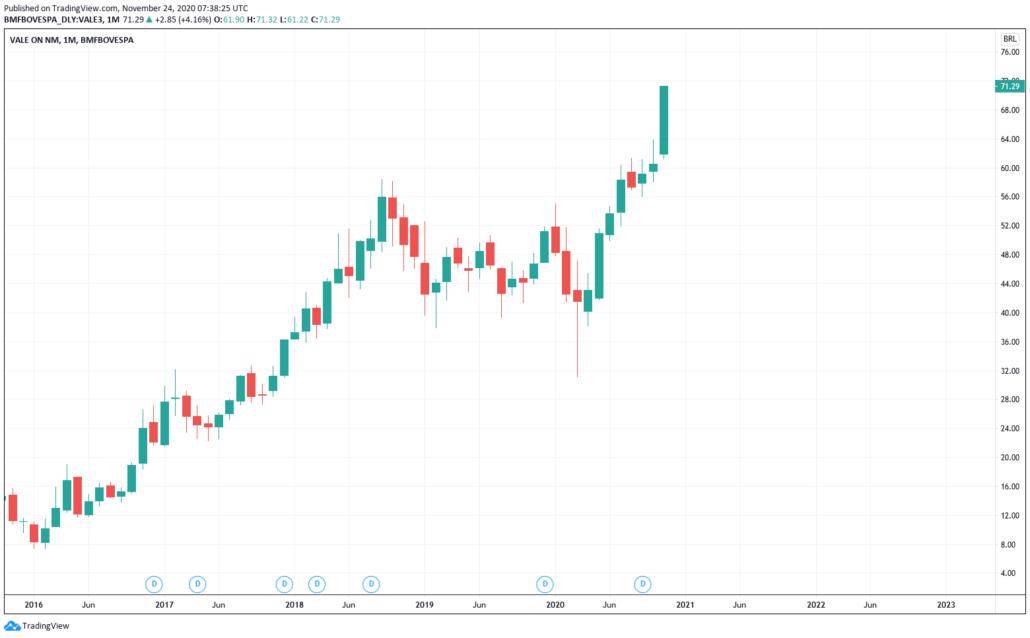 Brasilianische Aktien 2021 - Vale Kurs & Chart
