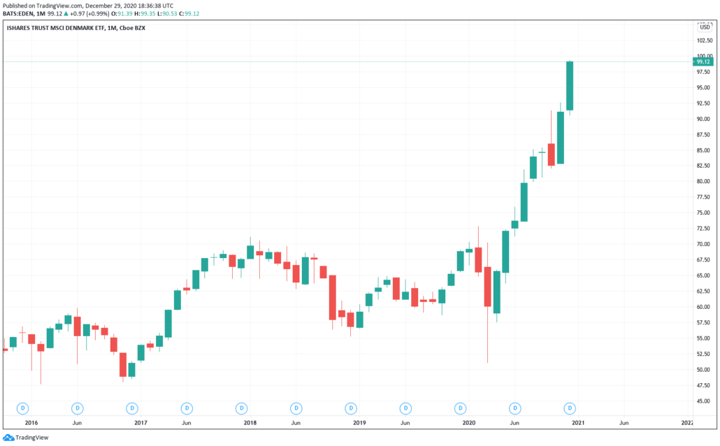 iShares MSCI Denmark ETF - Kurs & Chart