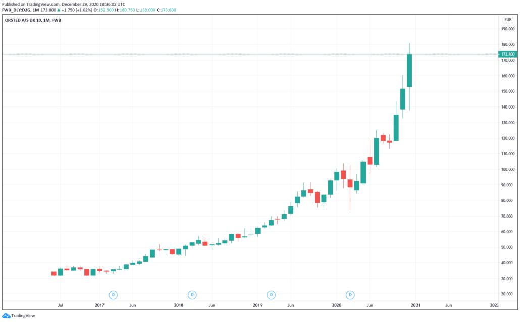 Dänische Aktien 2021 - Oersted Kurs & Chart