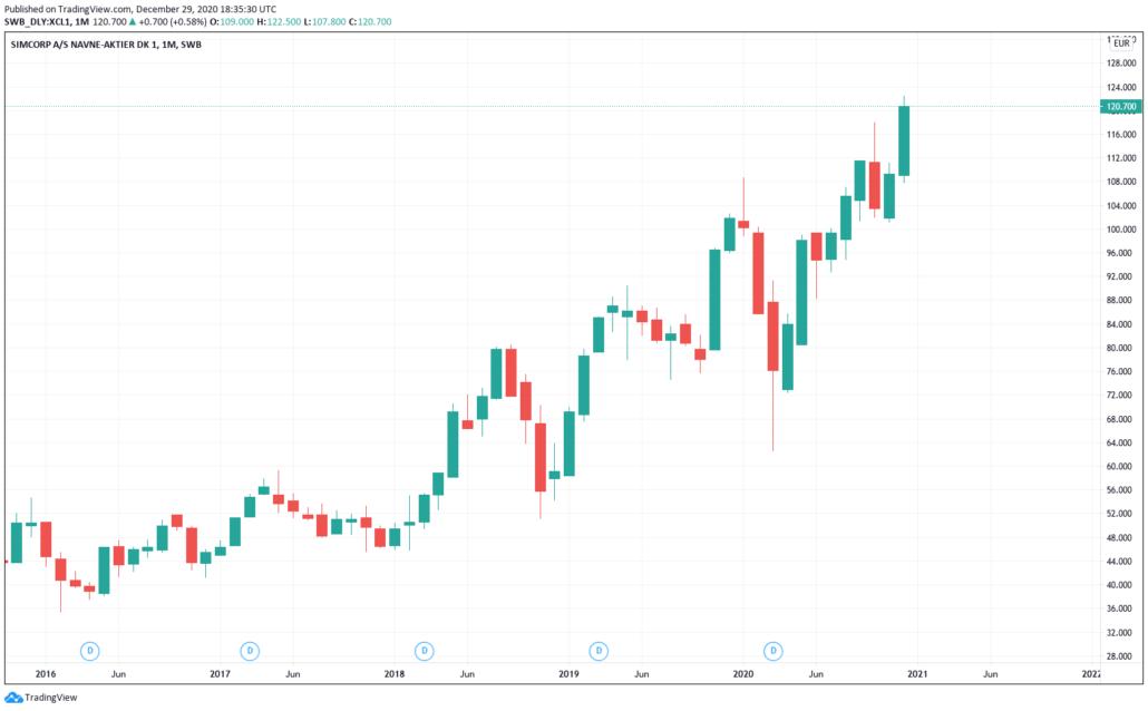 Simcorp Aktie - Kurs & Chart