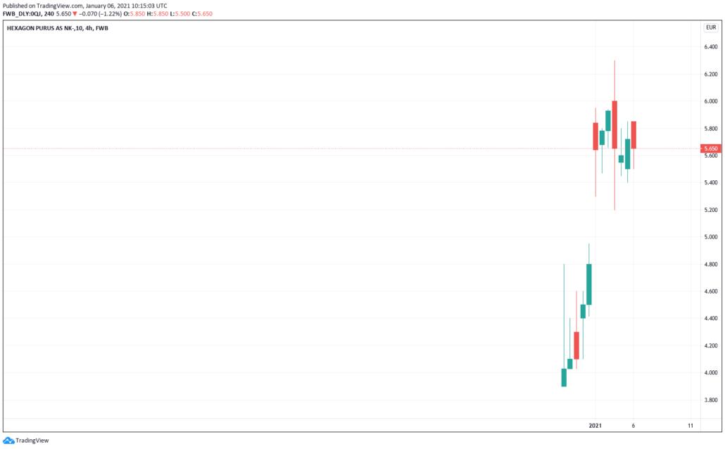 Aktien unter 5 Euro 2021 - Hexagon Purus Kurs & Chart