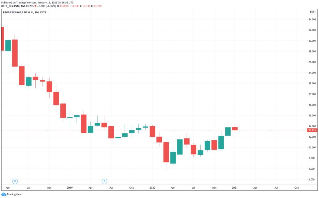 Aktien unter 20 Euro 2021 - Prosiebensat.1 - Kurs & Chart
