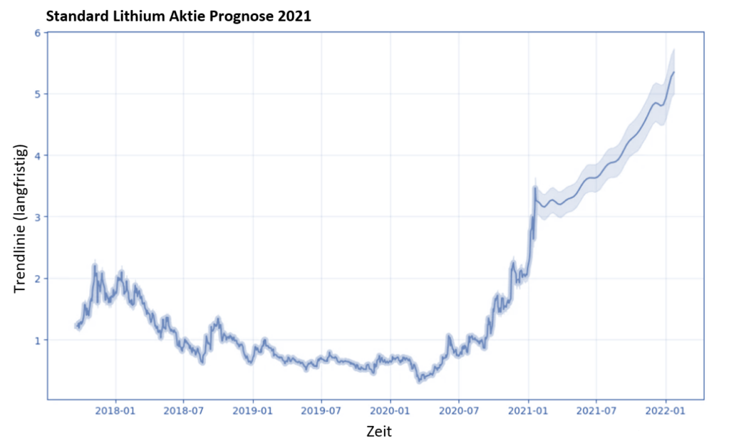 Standard Lithium Aktie Prognose 2021